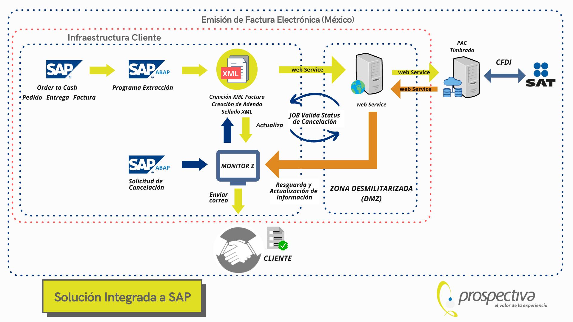 Proceso de Emisión de Facturas SAP